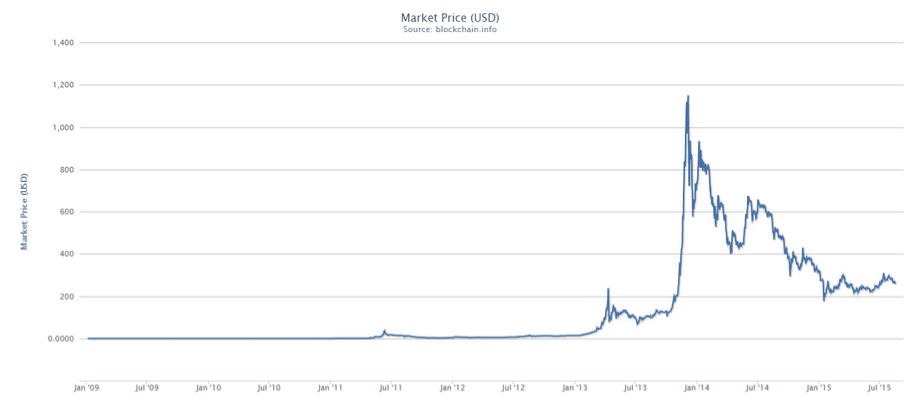 marketprice-bitcoin