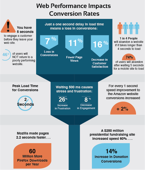reasons to speed up wordpress conversion rates