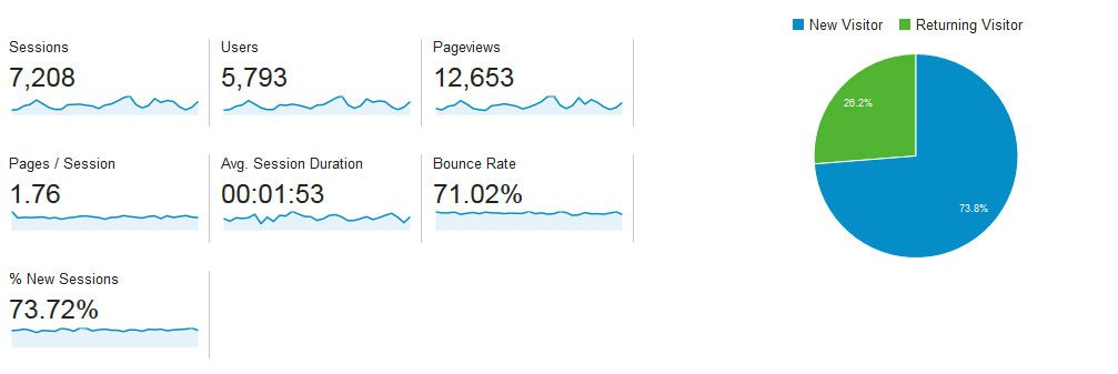 Google-Analytics-Audience-Overview-mid-section