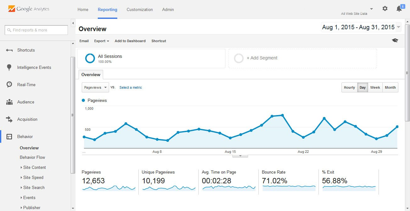 how to search google analytics