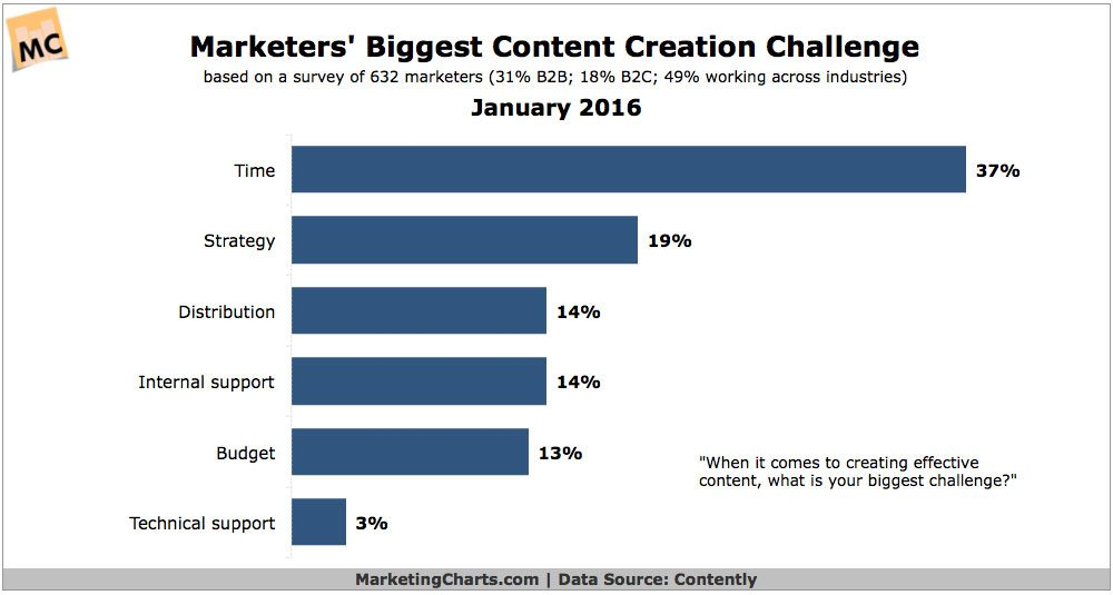 Content creation challenges