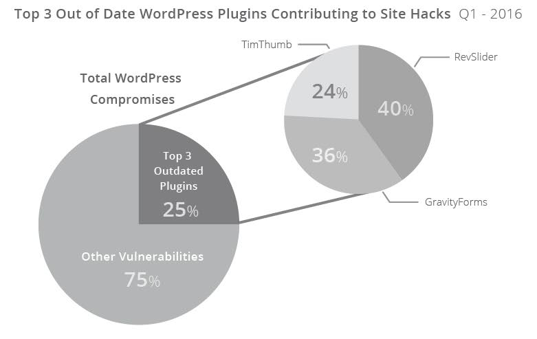 Sucuri Report: Outdated Plugins Leading Cause Of WordPress