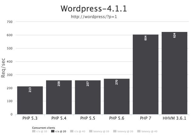 PHP 7 gives WordPress wings.