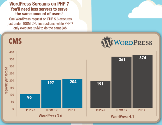 WordPress performance is significantly improved.