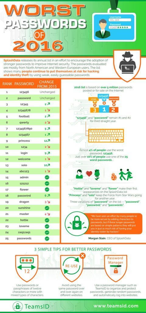 Worst passwords infographic