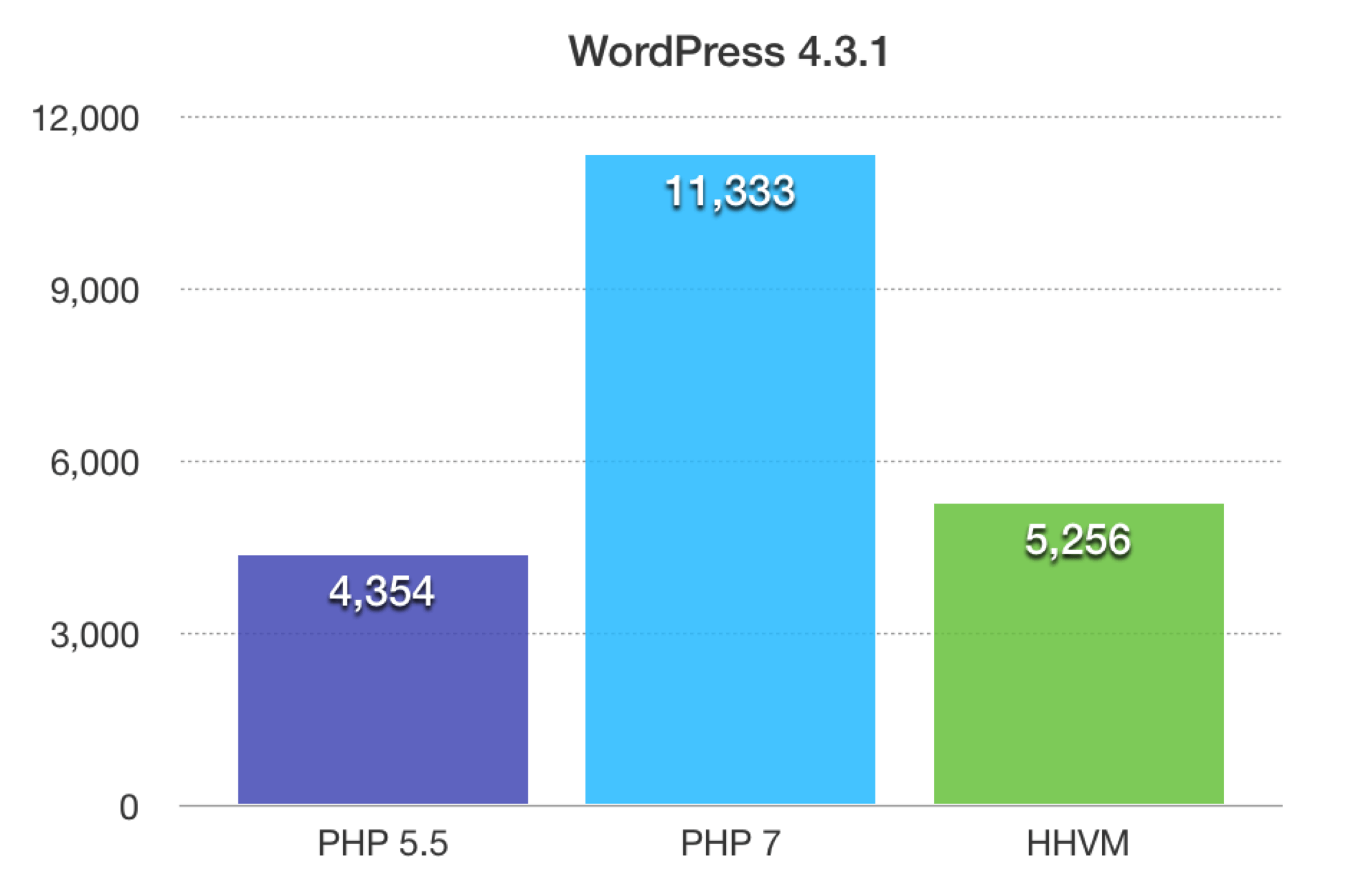 PHP7 speed test