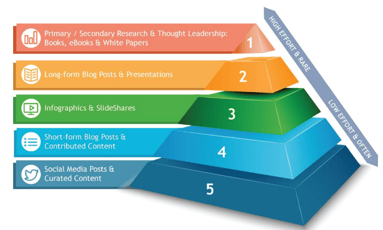 use the content marketing pyramid to create a content strategy