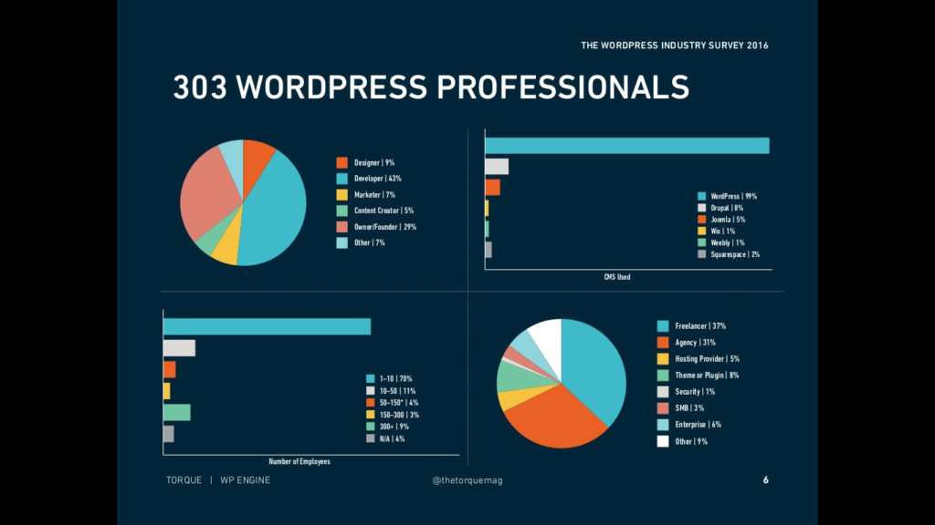 wordpress industry survey 2016 slide