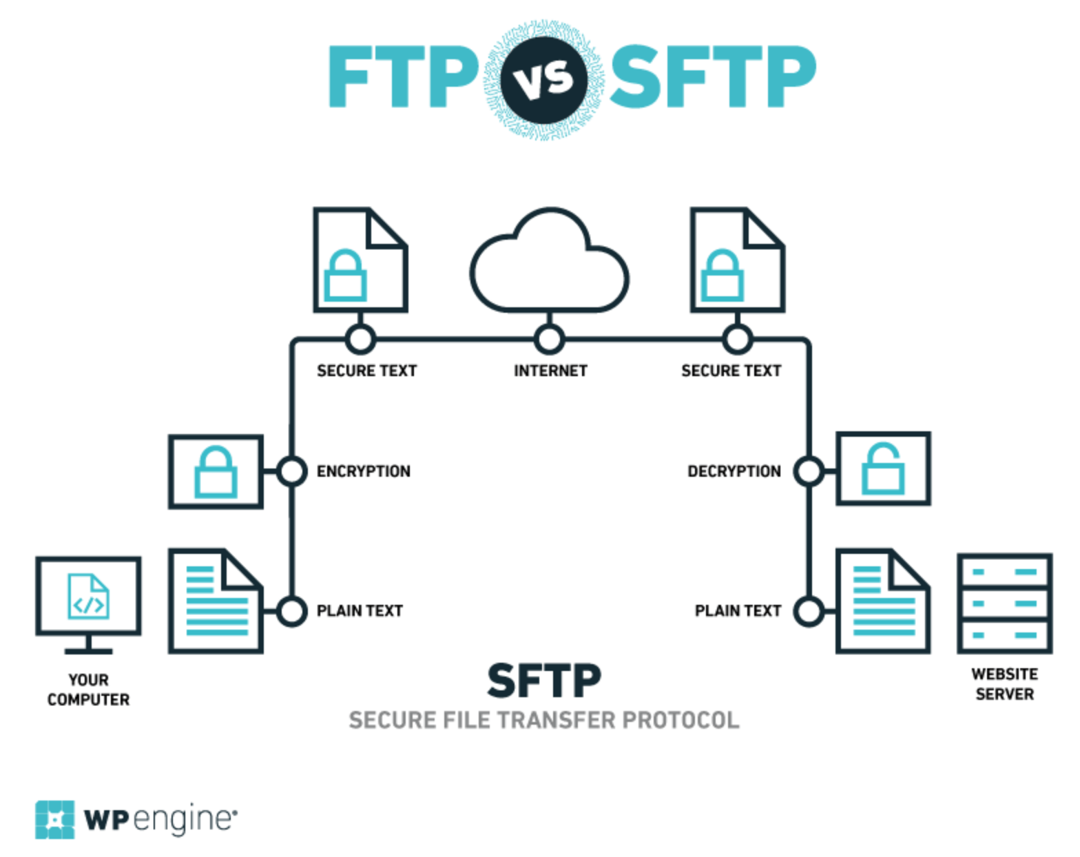 WP Engine's SFTP diagram.