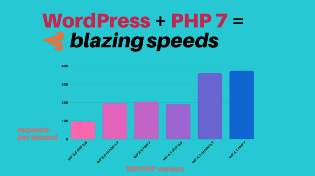 13 Performance-Boosting Site Speed Tips for WordPress - 웹