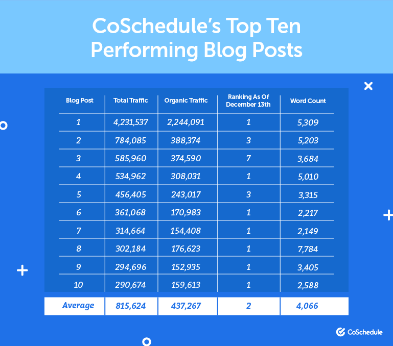 coschedule content length top ten performing blog posts