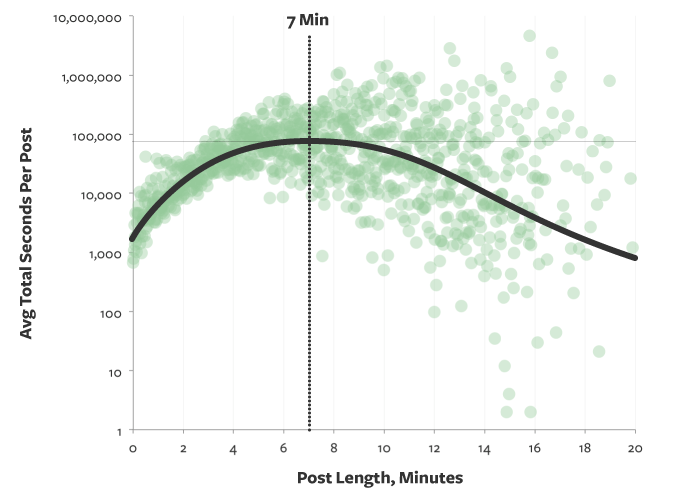 medium time spent by visitors in relation to post length