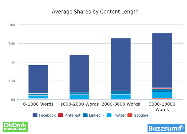BuzzSumo Optimal Content Length Study
