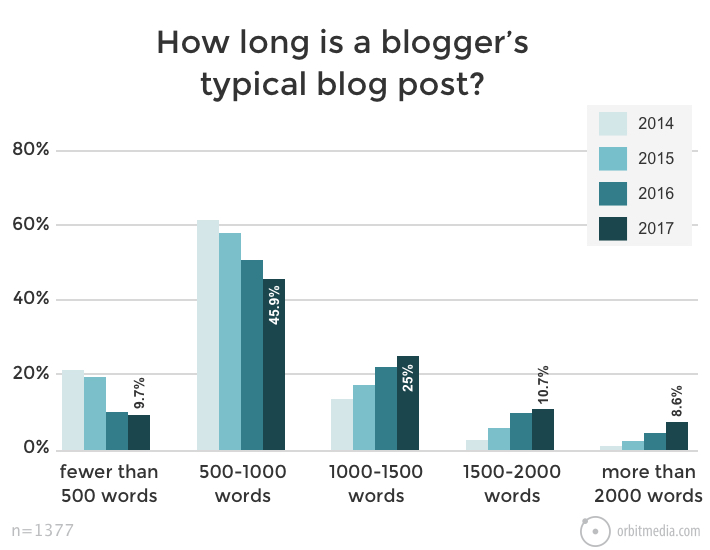 orbitmedia average blog post length per blogger