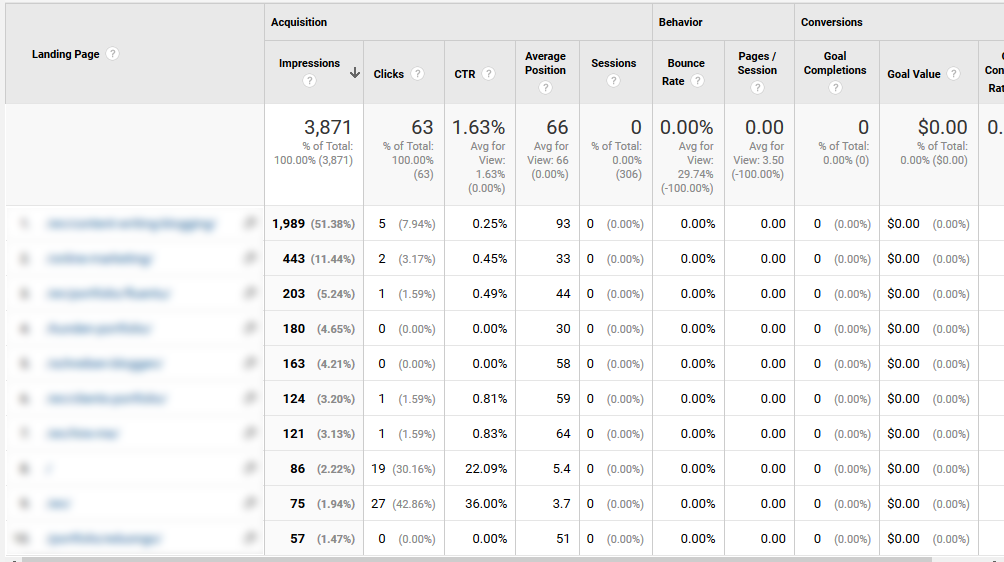how to improve organic ctr landing pages in google analytics