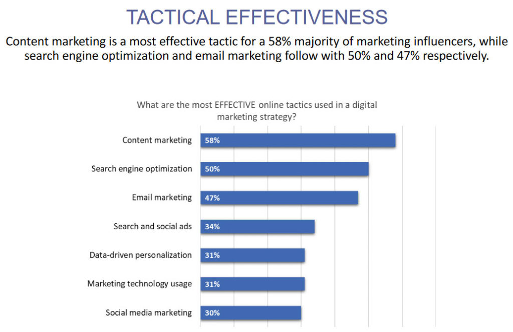 effectiveness of online marketing tactics