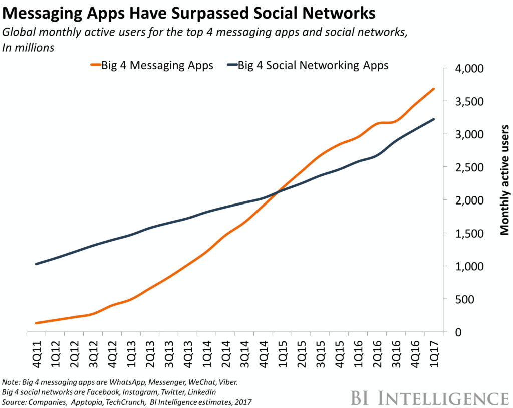 messenger apps vs social networks