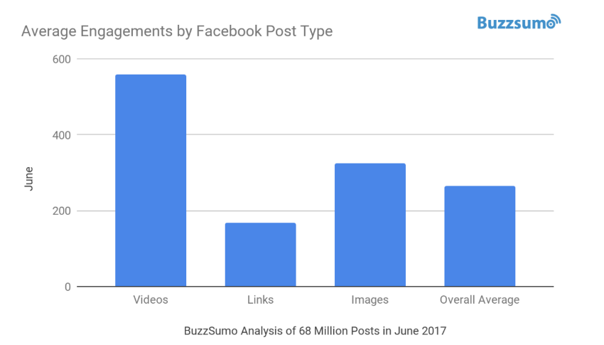 facebook average engagement per post type
