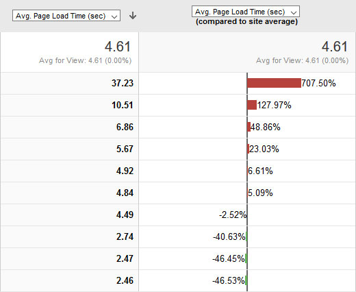 find worst performing pages in google analytics