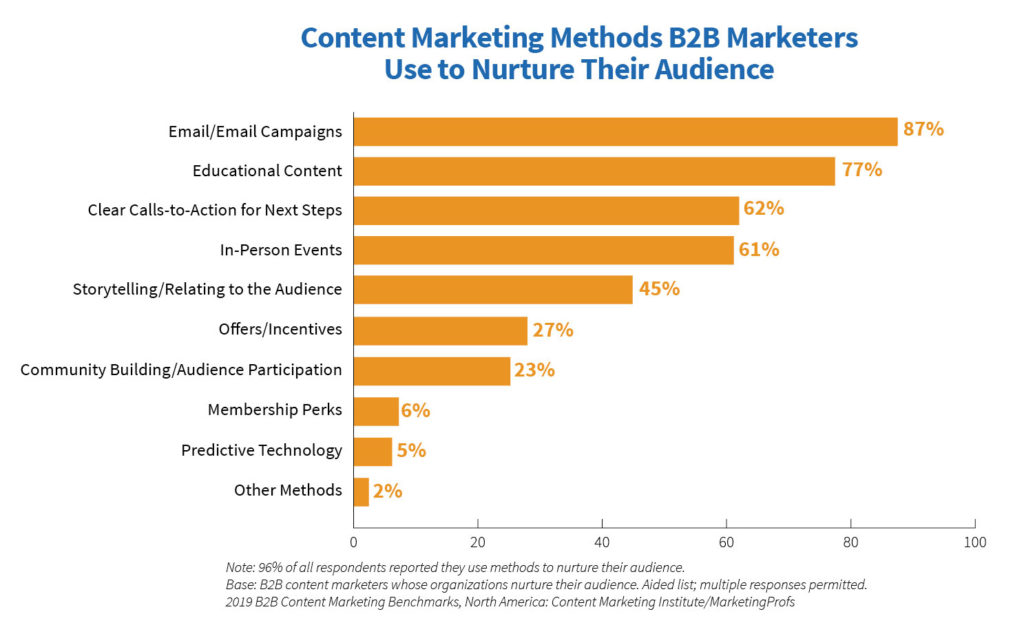 importance of email marketing for b2b content promotion