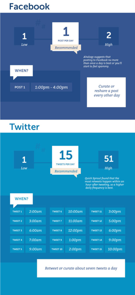 twitter vs facebook posting schedule