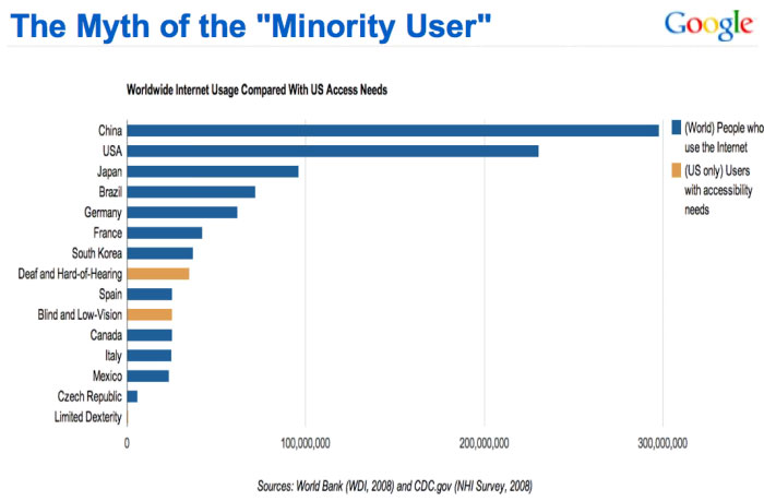 statistics of internet users with disability