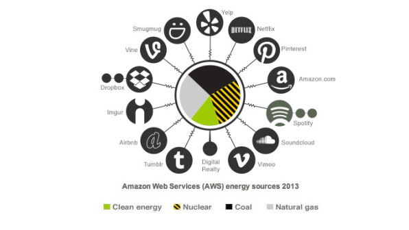 aws energy sources 2013