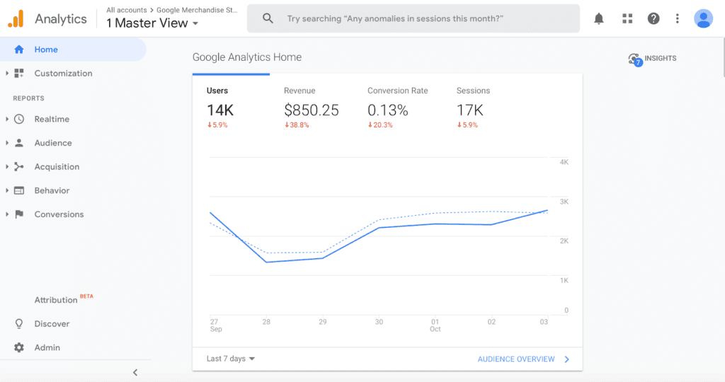 use google analytics data for wordpress marketing automation