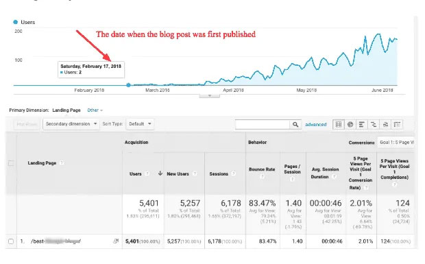 bloggers passion seo case study