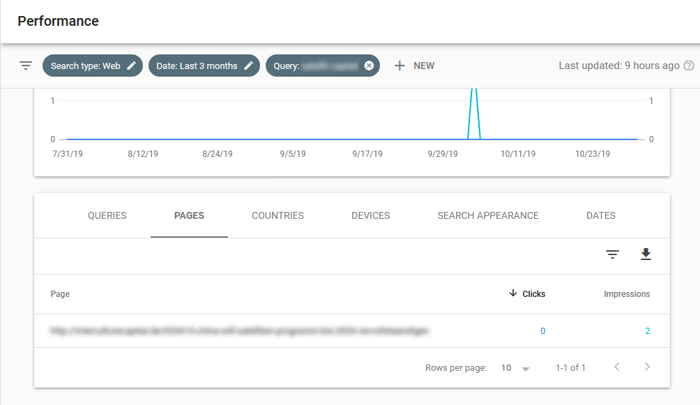 find additional keywords in google search console for updating old content