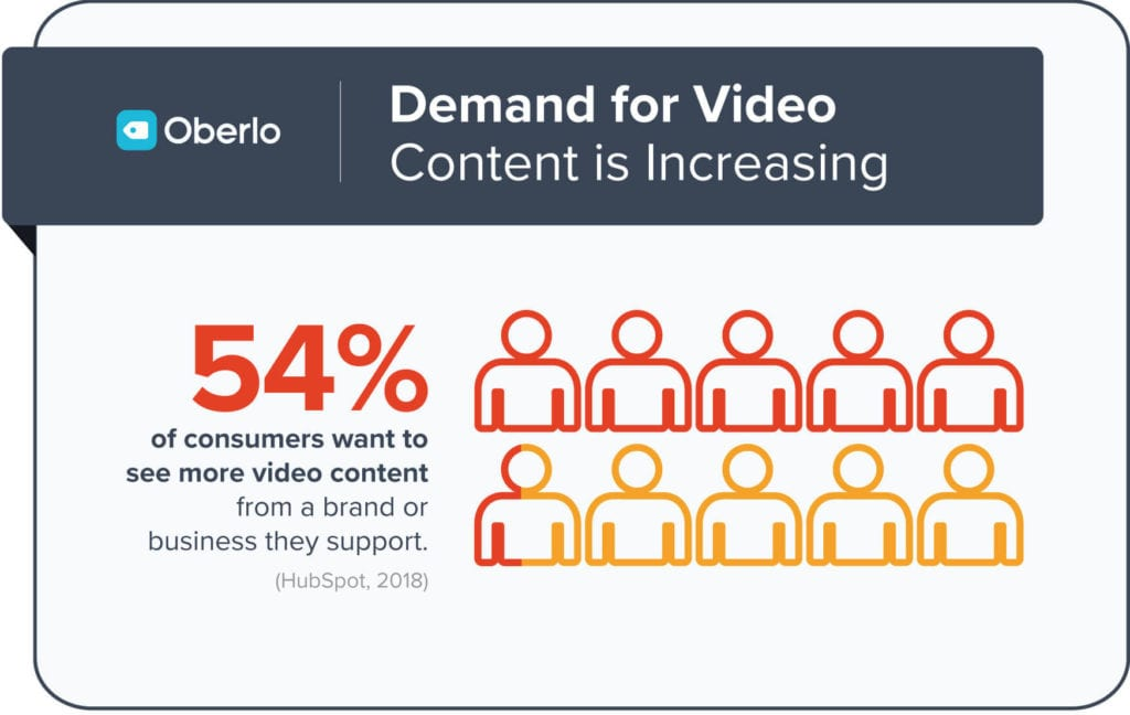 demand for video content increasing