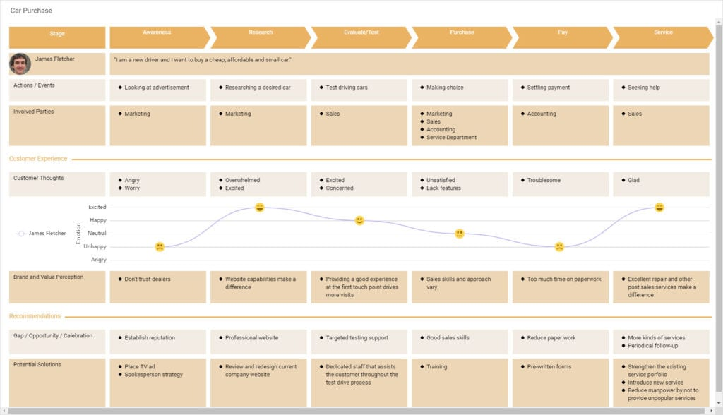 example for how to create a customer journey map