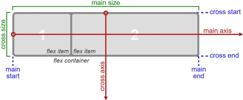 A CSS Flexbox Tutorial for Beginners - What It is and How to Use It