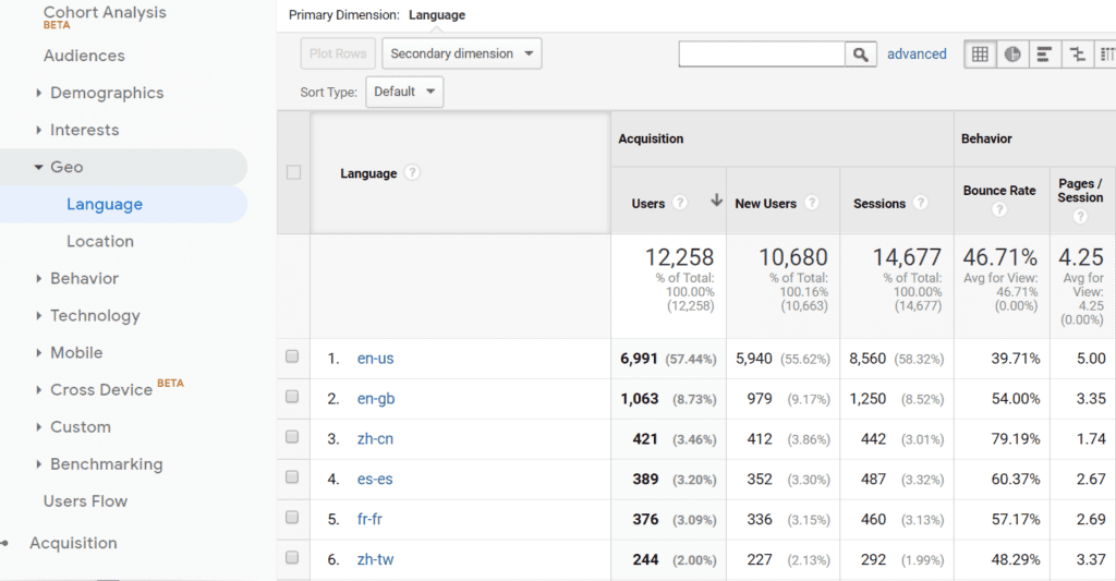 The Geo data section of the Google Analytics dashboard.