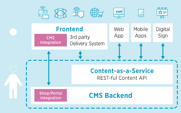 hybrid cms as an alternative to headless wordpress