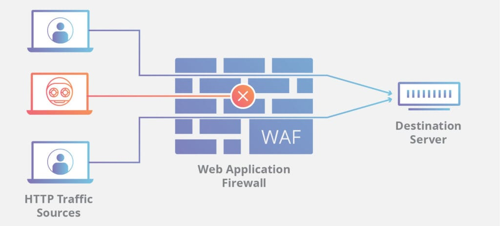 firewall as protection against brute force attacks schematic