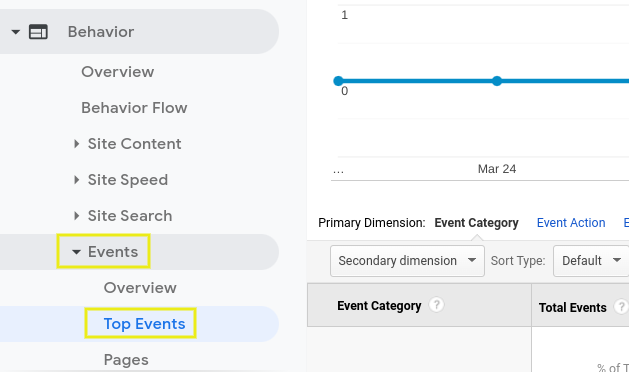 The events page on Google Analytics.