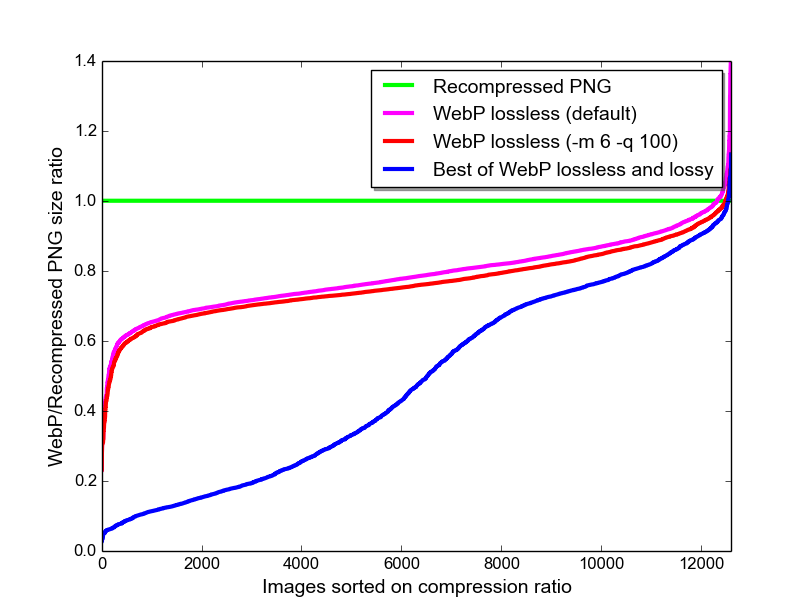 webp compression ratio study results