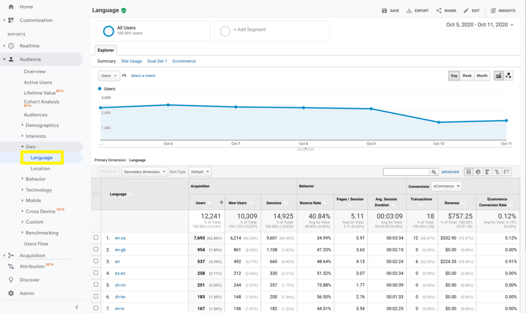Viewing popular languages for a website in Google Analytics.