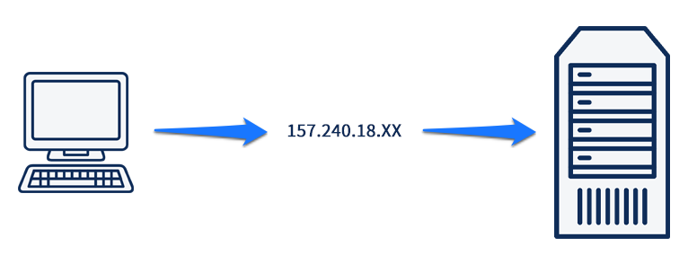how domains work: from domain over ip address to server