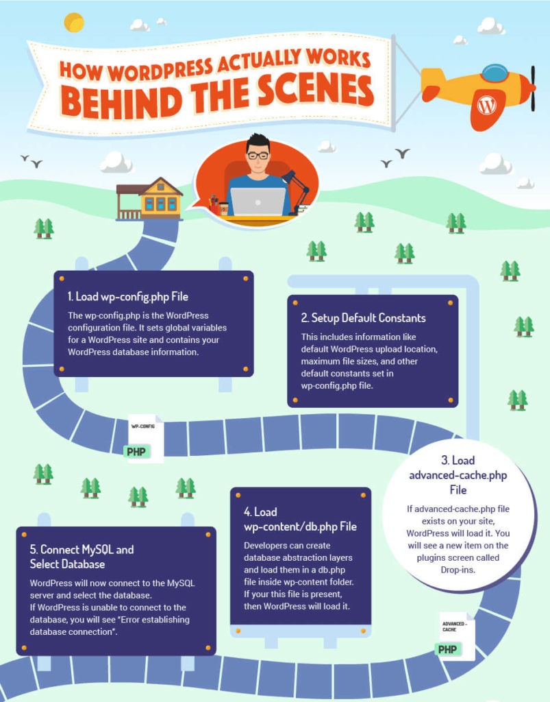 how wordpress works behind the scenes infographic