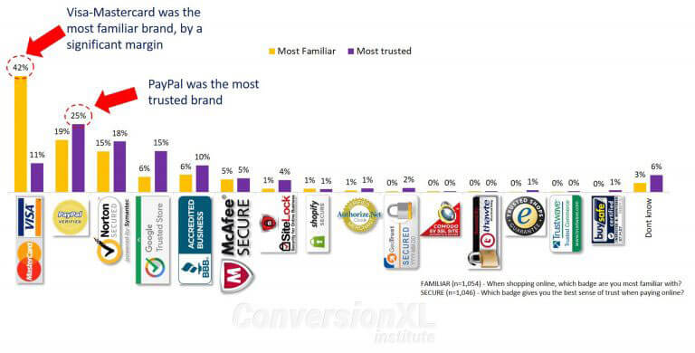 most trusted trust seals and brands