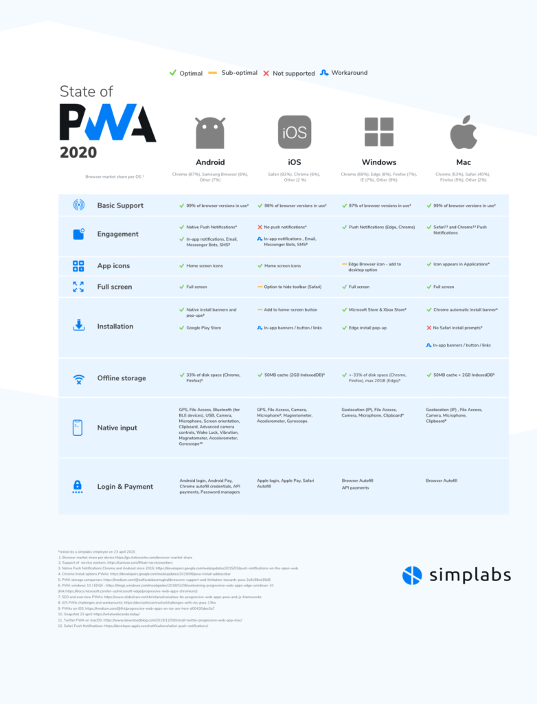 support for progressive web apps infographic