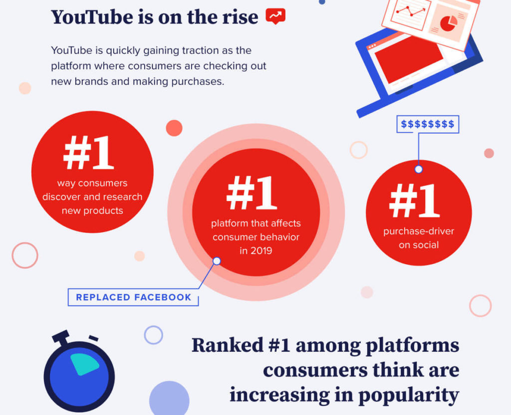 ecommerce trends 2021: video advertising