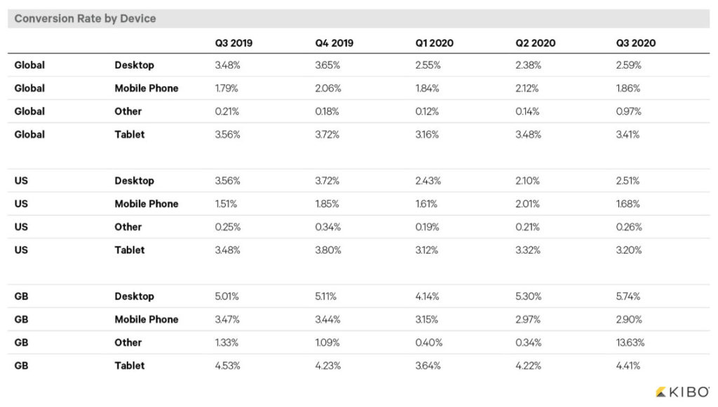 ecommerce conversion rates by device type