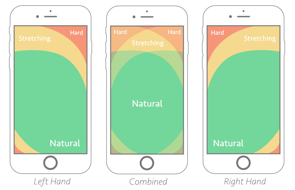 thumb usage zones on mobile phones